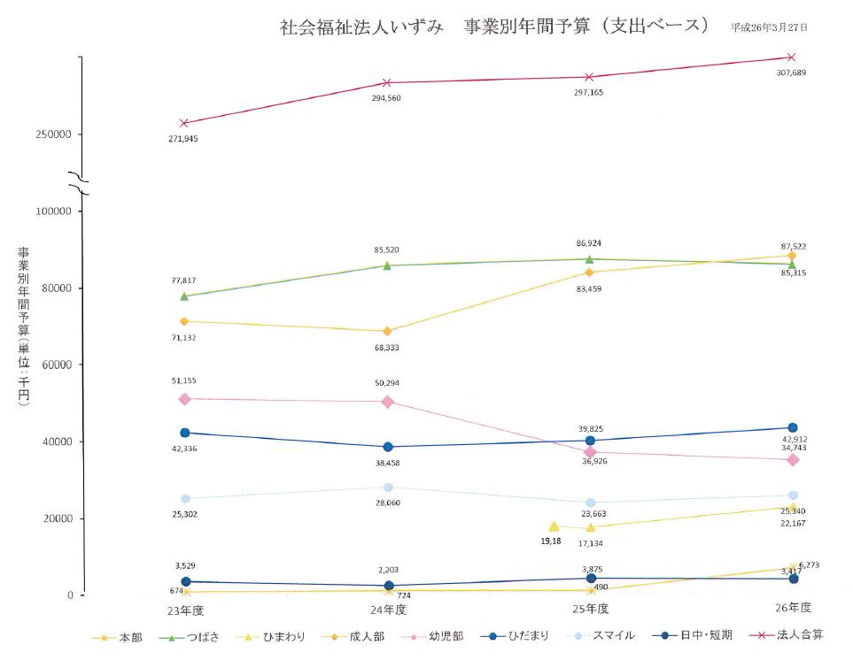 収支差額グラフ